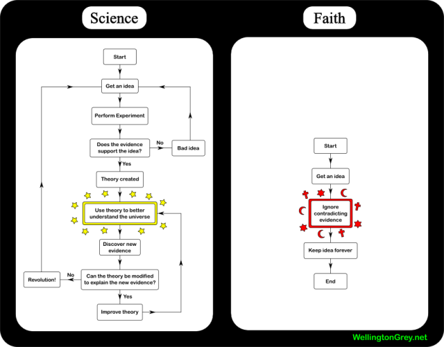 nauka vs wiara