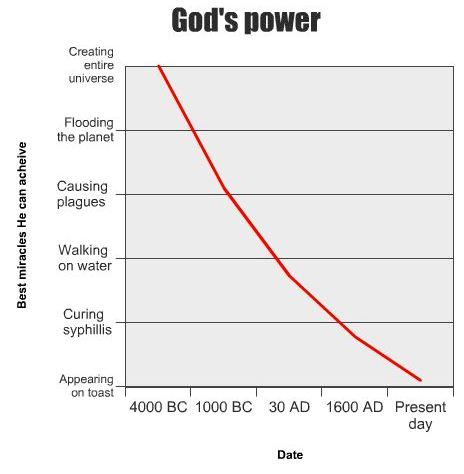 moc boga