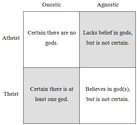 why there is no god what about agnosticism